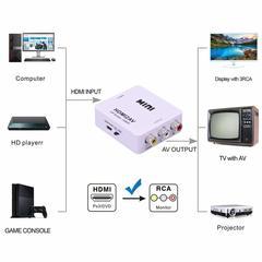 HDMI To AVI Converter