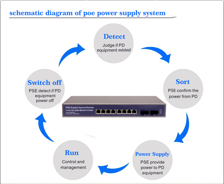 Wangtong Gigabit 8-port reverse poe switch 2